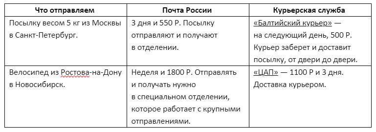 Snimochek - Зря вы не любите Почту России